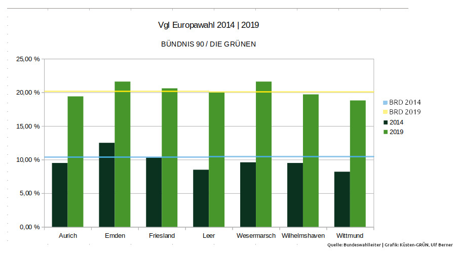 EU-Wahlergebnisse Ost-Friesland